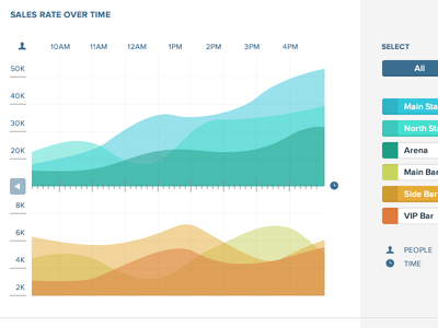 Festival Sales and Marketing Dashboard