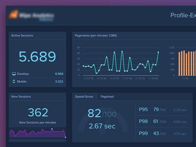 Realtime analytics (wallboard) keyfigures analysis wallboard chart app webapp web realtime analytics