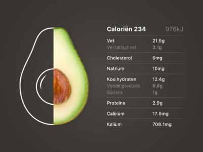 Avocado nutrition avocado