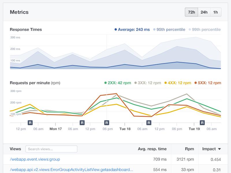 Opbeat metrics