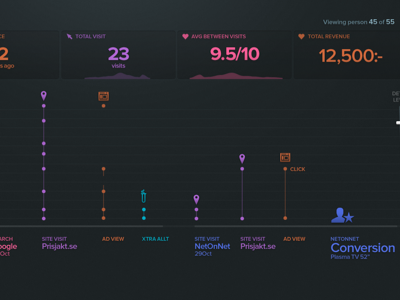 Conversion Timeline conversion timeline webapp ux ui linegraph viz dataviz infoviz infographic data metrics sparkline app numbers statistics graph dark product