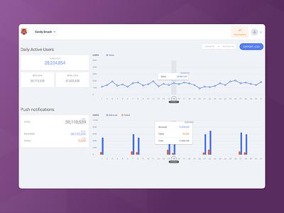 Analytics graphs interaction visualisation ux ui performance data hover barchart charts graphs analytics