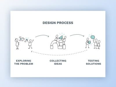 Design Process design process user experience ux design thinking