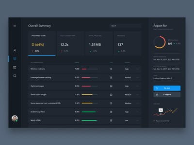 Daily UI #8 - Page Speed Dashboard daily ui data graphs speed dashboard ui