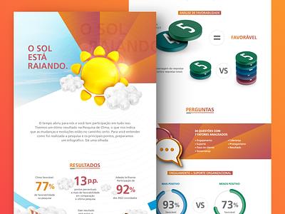Infographic - Organizational Climate Survey climate climate change infographic infographic design design