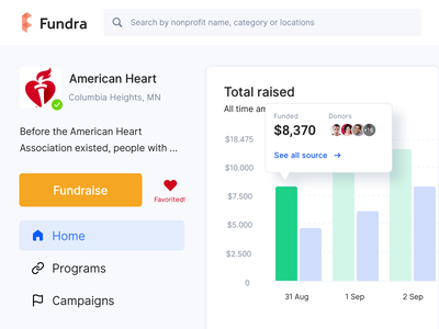 🏵Fundraise campaigns funds donors statistics graph dashboard website fundraising nonprofit fundraise budget campaigns donations web design clean user interface track signifier real project money
