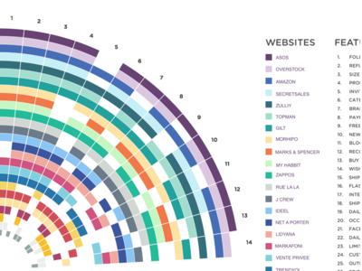e-Commerce Bechmark Sunburst Chart data visualization information colorful analyze concept ecommerce chart research ux ux research benchmark