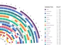 e-Commerce Bechmark Sunburst Chart
