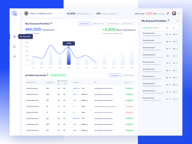 Keyword Analytic Dashboard v2 yearly chart boost keyword line chart keyword dashboard keyword analytics table chart dashboard ui ux