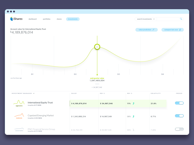 ishares investment tracker concept design by greg dribbble