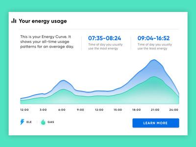 Energy Curve information design data visualization web design interface ui