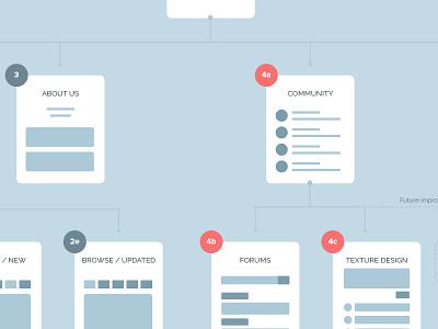 Sitemap simplicity wireframes ux ui design sitemap