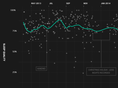 Quantified Self designs, themes, templates and downloadable graphic