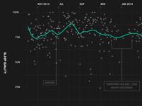 Quantified Self - Sleep tracking