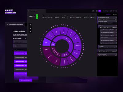 Costumer Experience Dashboard cx webapp data visualization data minimal web app ui ux marketing design clean agency