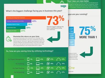 SageOne Infographic