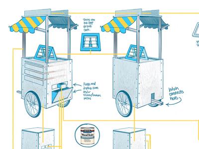 Pop Up Cart