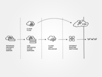 Infograph Cloud Server