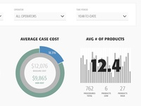 Simple Cost Analysis Dashboard