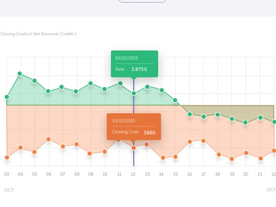 Approv web app web mortgage chart graph finance