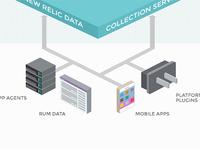 App Ecosystem Flow