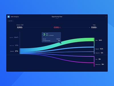 Sales Pipeline Sankey sankey visualization graph dashboard dark chart analytics