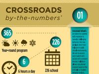 Crossroads Infographic