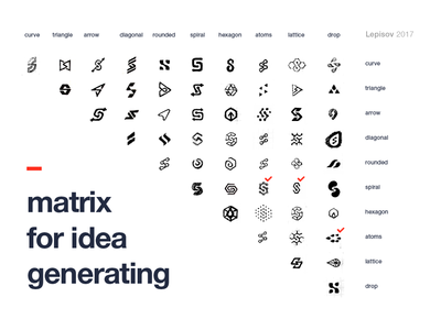 Synro Logo Idea Matrix