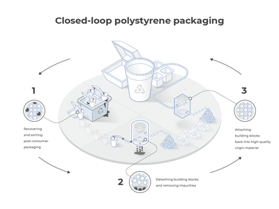 Polysterene recycling graphic  design graphic art drawing illustrator industry recycling wireframe diagram infographics isometric line art illustration