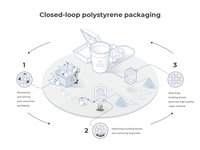 Polysterene recycling