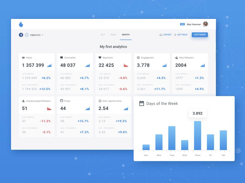 Firestats Dashboard influencers retention engagement smm metrics analytics social media dashboard firestats