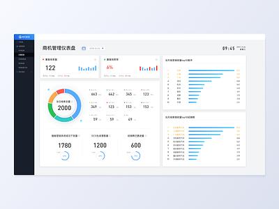 dashboard again data visualization