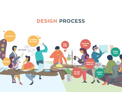 Design Process lean design product design creation designers uxd design process concept art illustration