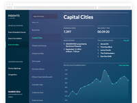 Aloompa Insights Dashboard
