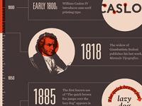 Mashable Typeface Timeline