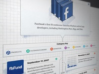 Facebook Infographic on Mashable