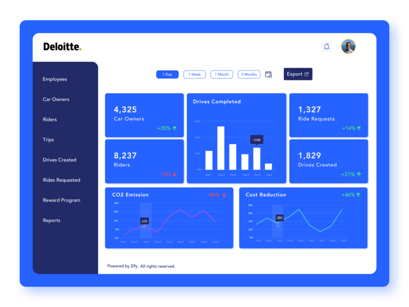 Corporate Mobility Admin Dashboard admin panel mobility dashboard design dashboard commuting cities carpooling uxdesign uidesign product design