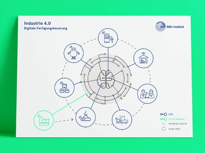 Industry 4.0 – Digital Production Control