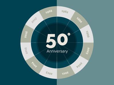 50anniversary