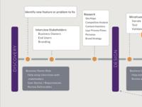 UX team engagement process