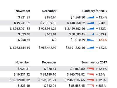 Income Statement Sparklines summary financial statement income statement performance tables data sparklines