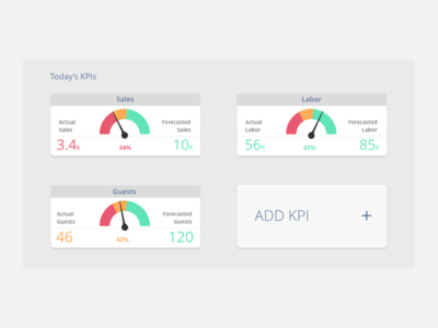 KPI design widget
