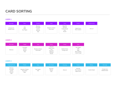 Card Sorting workflow userexperiencedesign ux uiux data data driven user research user testing navigation menu navigation bar menu structure category product pages checkout navigation content information architecture ecommerce card sort card sorting