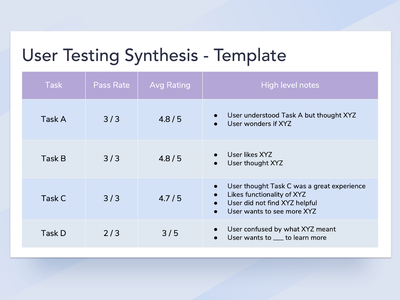 User Research and Testing - Template userresearchtemplate executivesummary highleveltakeaways templates usertestingtemplate analysis notes takeaways synthesis user testing usertesting researcher userresearch uxui user research research ux