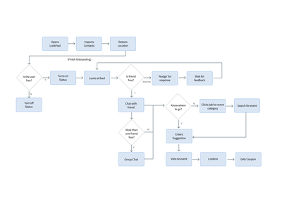 IA diagram minimal clean beautiful aesthetic user flows user journey ux design flow chart user flow flow information architecture interaction design design ui ux