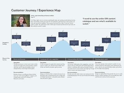 User Persona uiux ui minimal design experiencedesign experience map user journey data analysis analysis data methodology research methods user personas user persona persona ux research research uxui uxdesign ux
