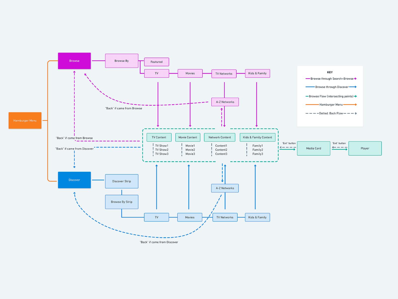 IA Flow Chart by Karen Ko on Dribbble