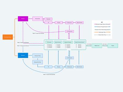 IA Flow Chart clean design interaction minimal user flows user flow userflow flow diagram flowcharts flowchart user interface information architecture uiux interaction design ux design
