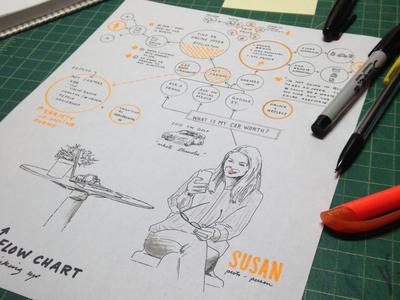 Design Target : Susan - Mindmap