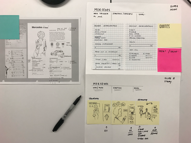 Design Target ux research ux strategy product design